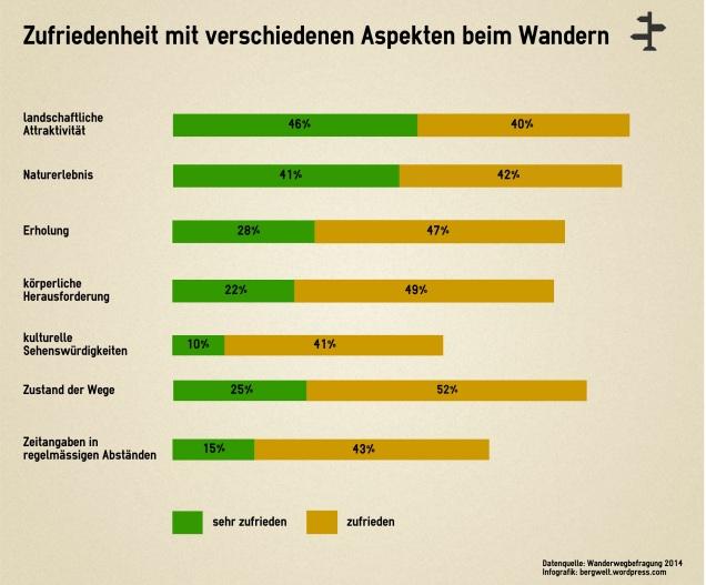Zufriedenheit Wanderer Schweiz / Grafik: bergwelt.me