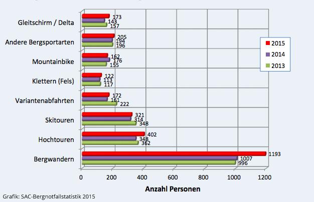 Bergnotfallstatistik_2015_Kategorien