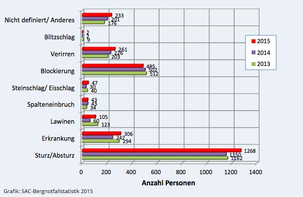 Bergnotfallstatistik_2015_Ursachen